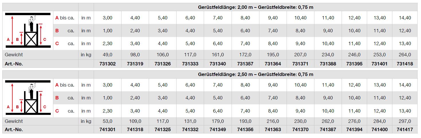 Krause Fahrgerüst STABILO Serie 10 groeßen