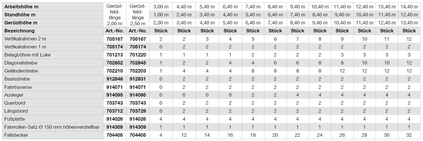 Krause Fahrgerüst STABILO Serie 10 tabelle