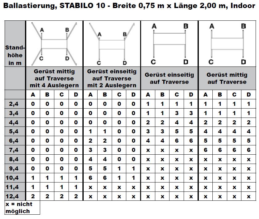 Krause Fahrgerüst STABILO Serie 10 ballastierungstabelle1