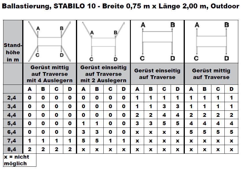 Krause Fahrgerüst STABILO Serie 10 ballastierungstabelle2