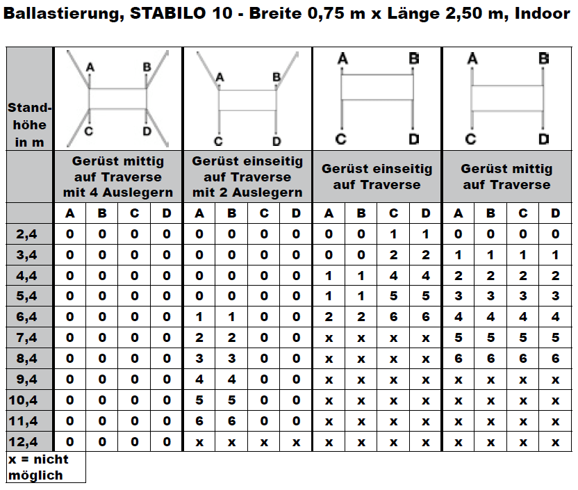 Krause Fahrgerüst STABILO Serie 10 ballastierungstabelle3
