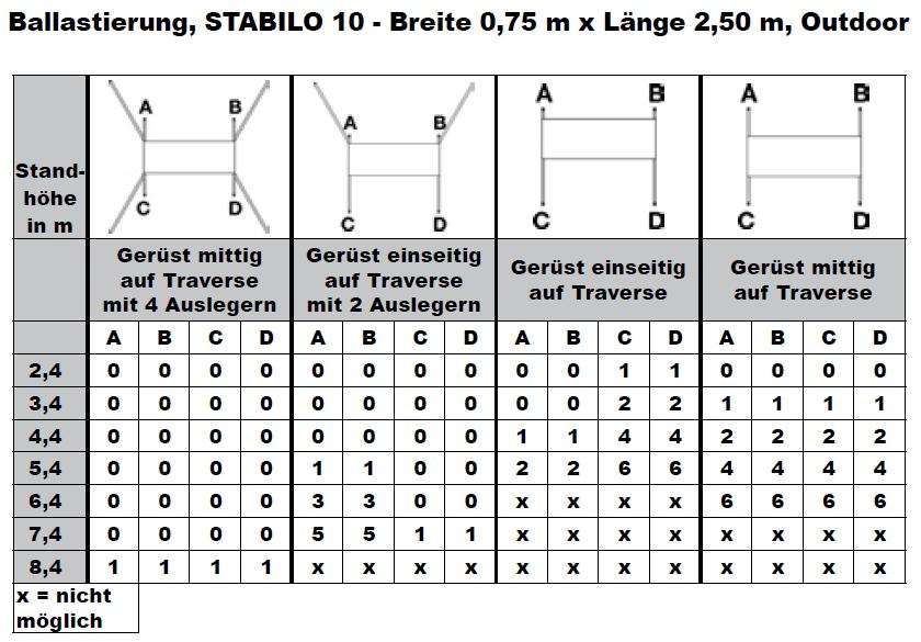 Krause Fahrgerüst STABILO Serie 10 ballastierungstabelle4