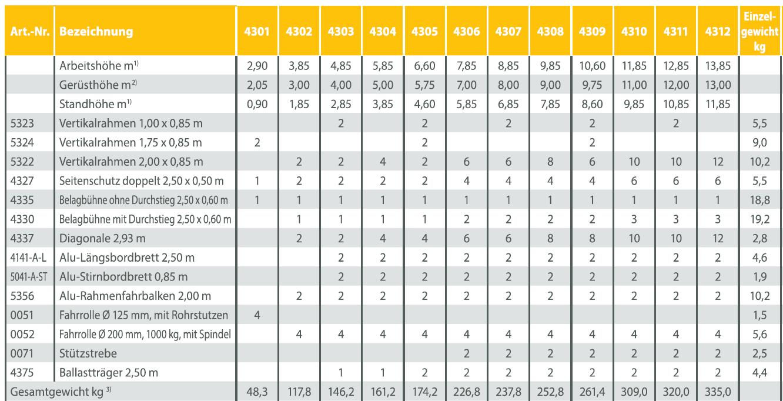 Albert Gerüste Alu-Fahrgerüst 4300 / 5300 Baugerüst 1